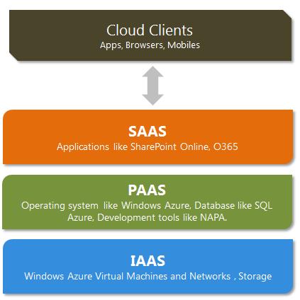 Platform As A Services Software As A Services